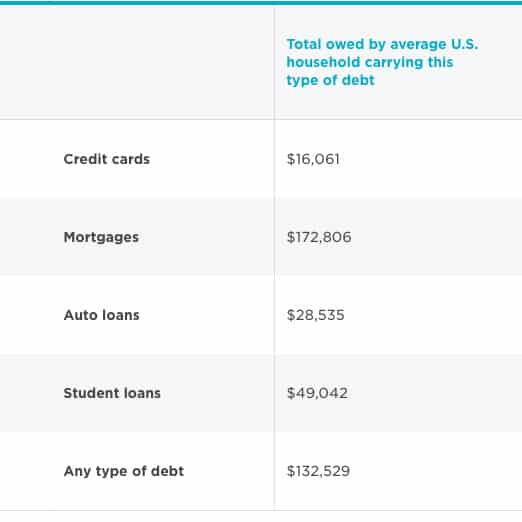 Average American Debts: Interesting Info!